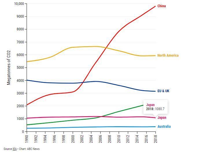 الحزب الشيوعي الصيني قمع معارضيه بالقوة ولكن ماذا عن المشاكل الخطيرة للبيئة؟