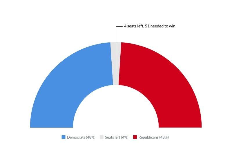 خرائط تفاعلية: كيف صوتت أمريكا ومن يتحكم في مجلسي الشيوخ والنواب؟