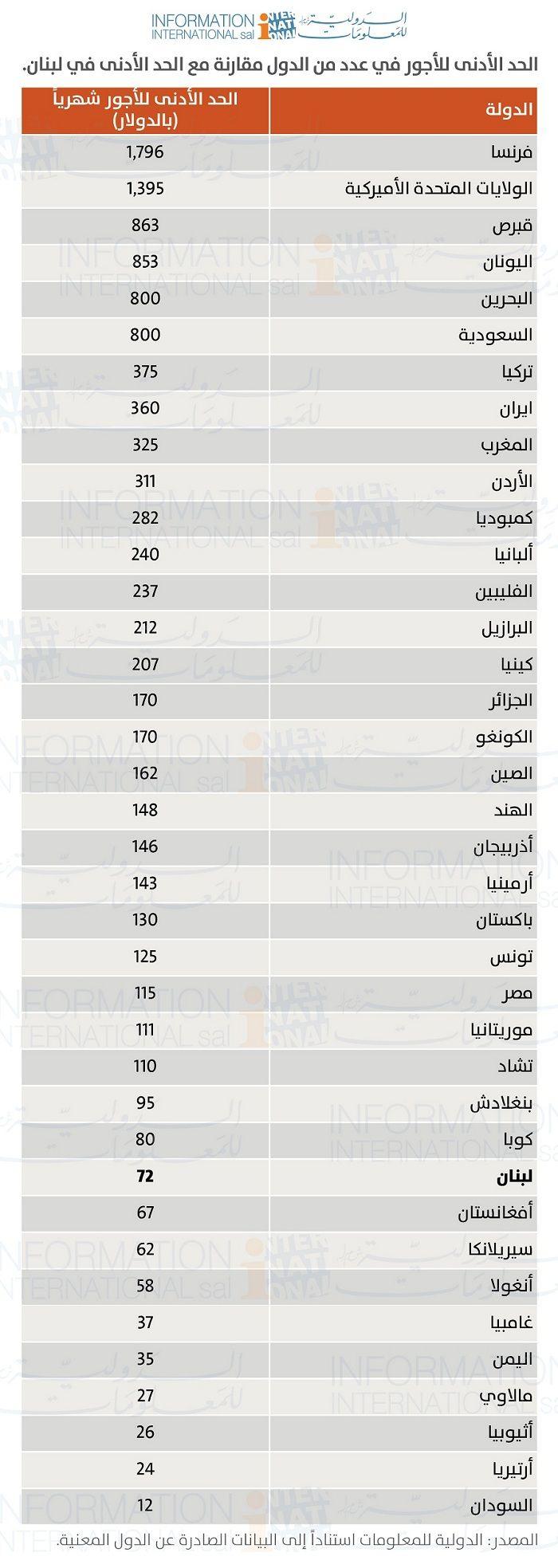 لبنان.. الحد الأدنى للأجور يصل إلى مرتبة متدنية جداً